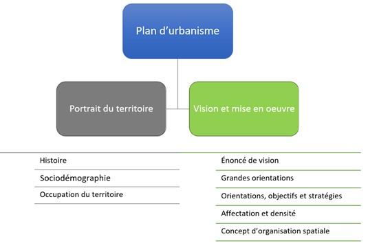 Graphique 1 - plan d'urbanisme.jpg